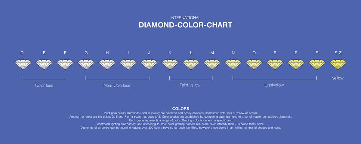 Chart showing the rankings of diamonds from Color less to Yellow and D to S-z